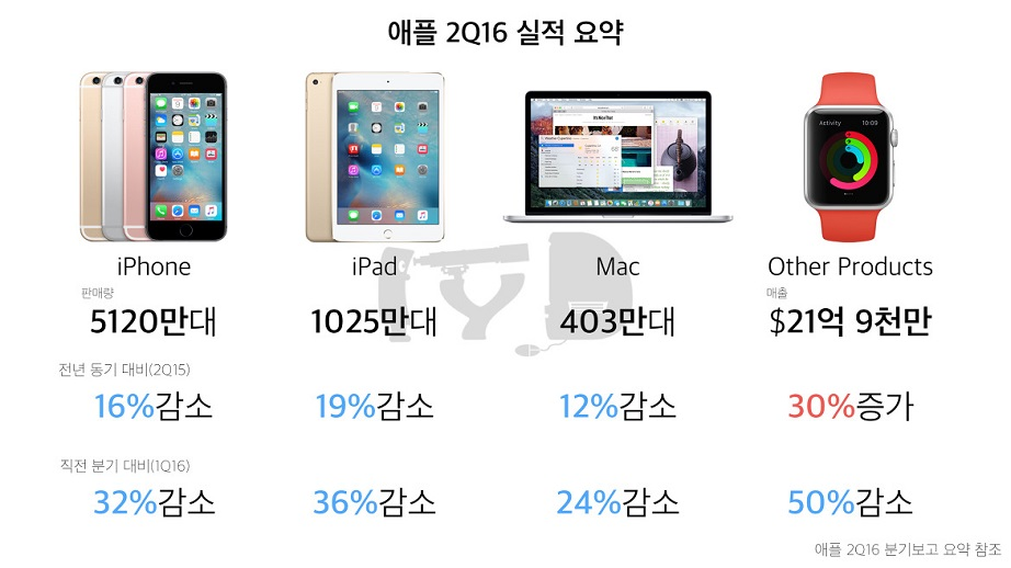 apple_2016q2_03.jpg