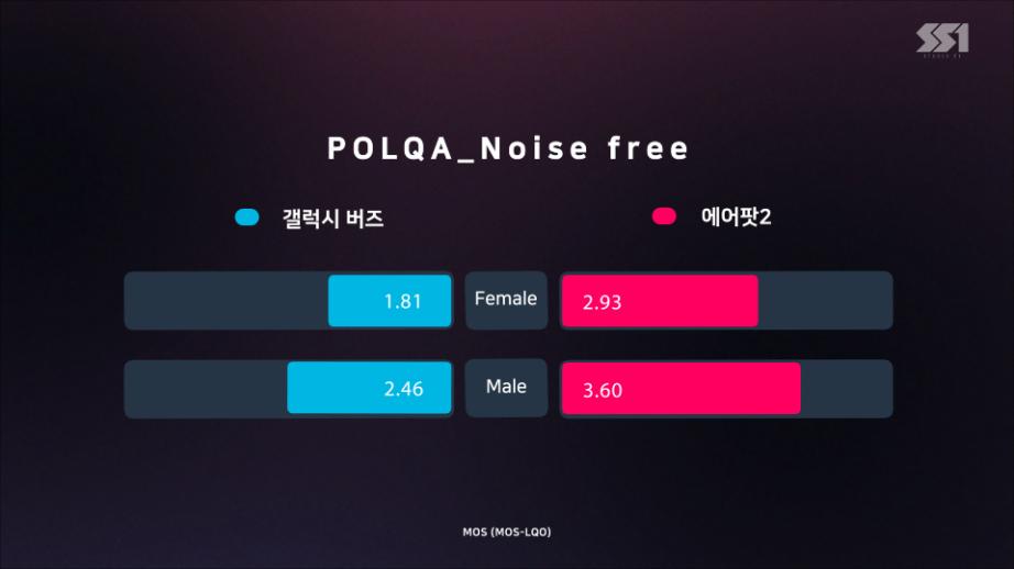 버즈(POLQA_Noise_free).png