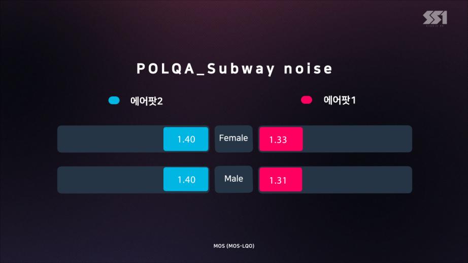 에어팟2(POLQA_Subway noise).png