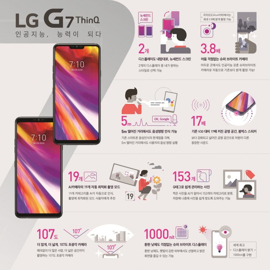 LG-G7-ThinQ_인포그래픽.jpg
