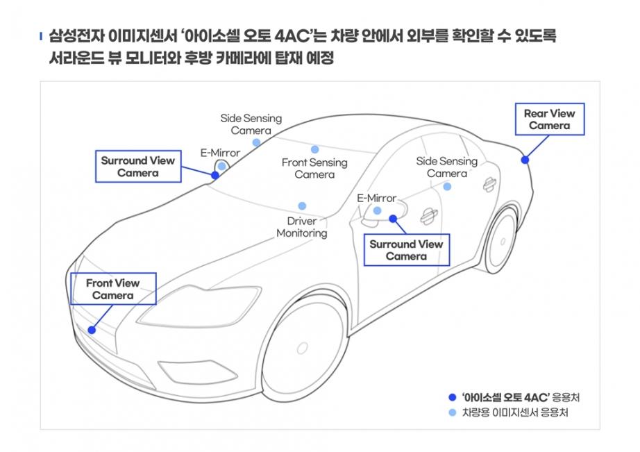 보도자료인포그래픽-삼성전자-차량용-이미지센서-본격-출시_1.jpg