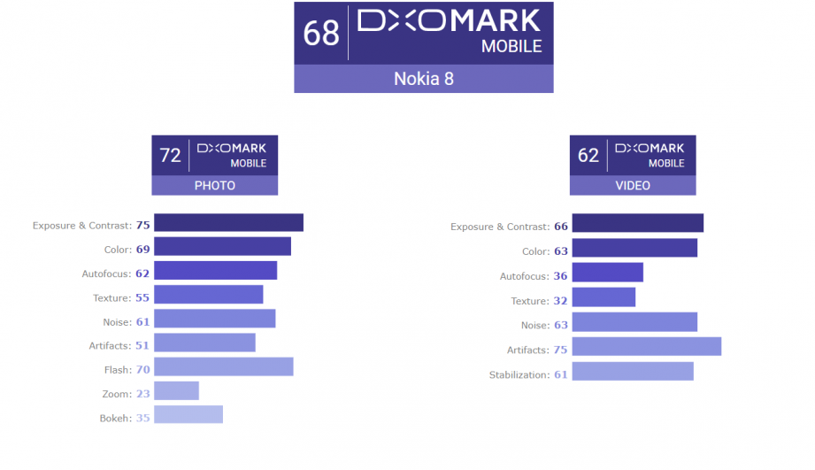 2018-01-12 15_59_36-Nokia 8 review_ Nokia's return to the high-end segment - DxOMark.png