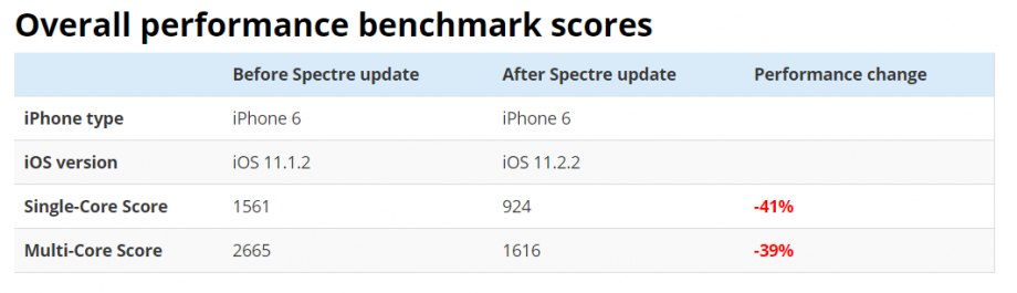 2018-01-12 16_39_57-iPhone performance benchmarks after Spectre security update _ Melv1n.png